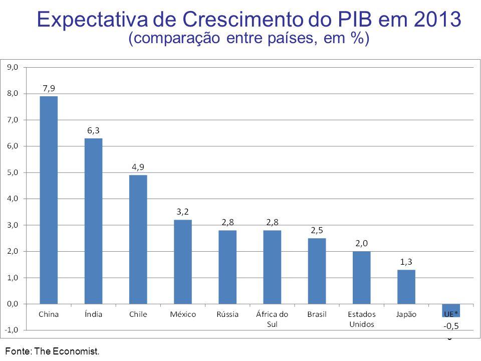 6 Expectativa de Crescimento do PIB em 2013 (comparação entre países, em %) Fonte: The Economist.