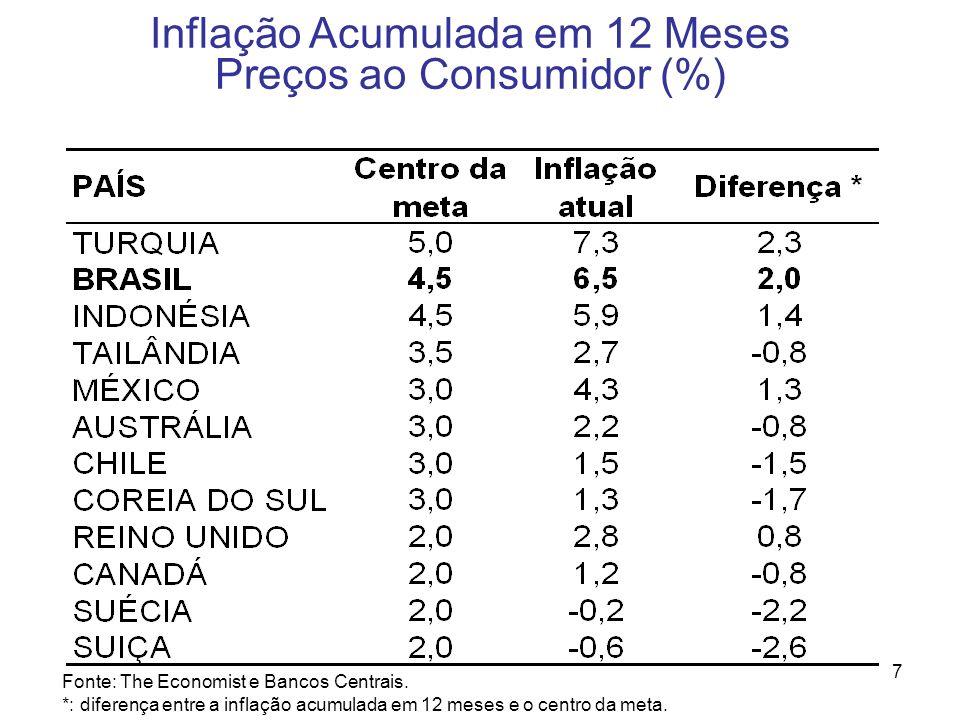 7 Inflação Acumulada em 12 Meses Preços ao Consumidor (%) Fonte: The Economist e Bancos Centrais. *: diferença entre a inflação acumulada em 12 meses