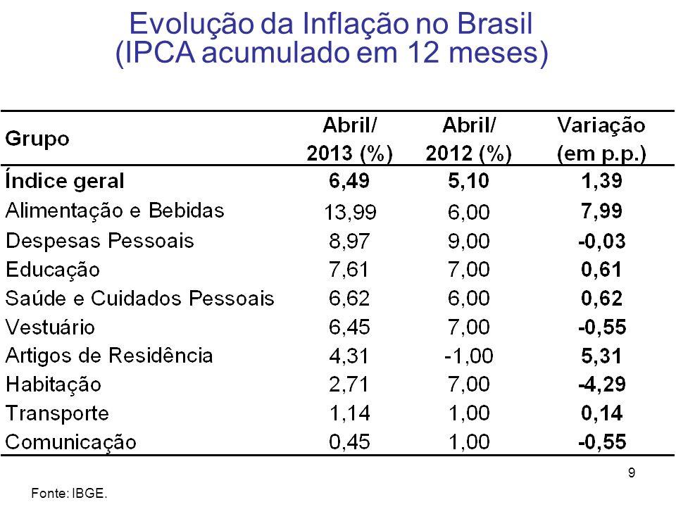9 Evolução da Inflação no Brasil (IPCA acumulado em 12 meses) Fonte: IBGE.
