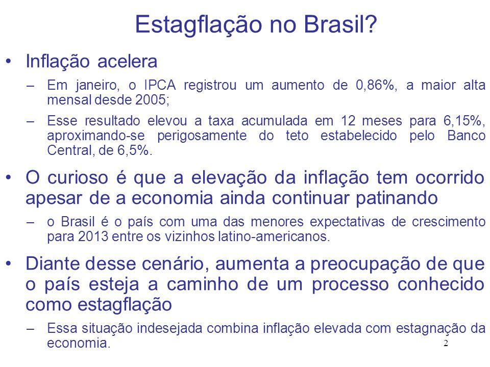 2 Estagflação no Brasil? Inflação acelera –Em janeiro, o IPCA registrou um aumento de 0,86%, a maior alta mensal desde 2005; –Esse resultado elevou a