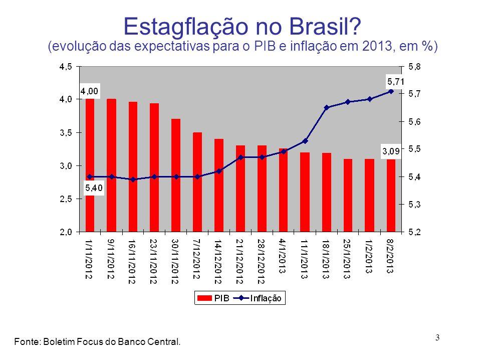 3 Estagflação no Brasil? (evolução das expectativas para o PIB e inflação em 2013, em %) Fonte: Boletim Focus do Banco Central.