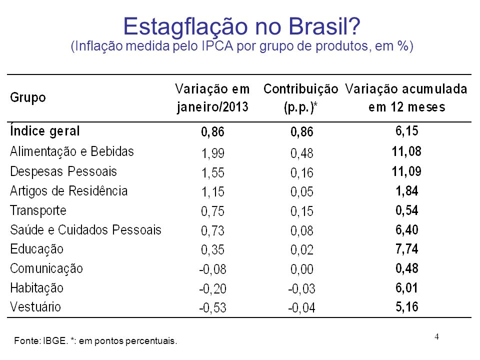 4 Estagflação no Brasil? (Inflação medida pelo IPCA por grupo de produtos, em %) Fonte: IBGE. *: em pontos percentuais.