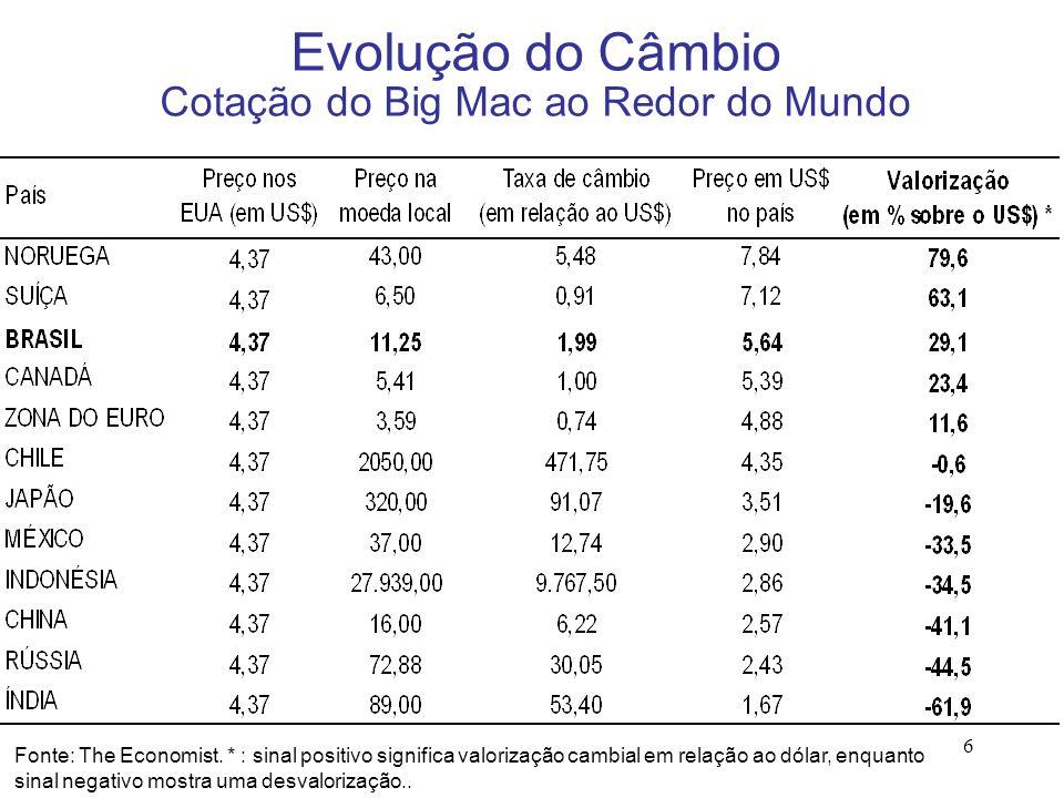 6 Evolução do Câmbio Cotação do Big Mac ao Redor do Mundo Fonte: The Economist. * : sinal positivo significa valorização cambial em relação ao dólar,