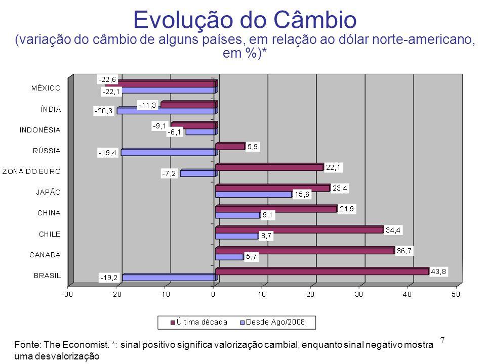 7 Evolução do Câmbio (variação do câmbio de alguns países, em relação ao dólar norte-americano, em %)* Fonte: The Economist. *: sinal positivo signifi