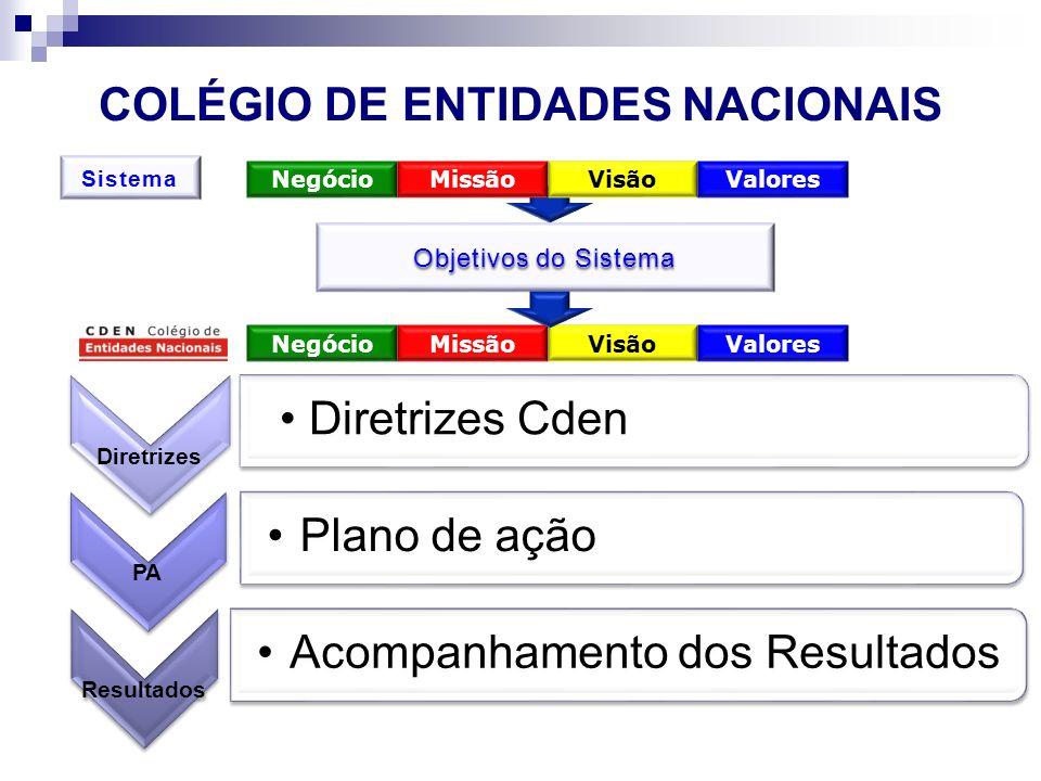 COLÉGIO DE ENTIDADES NACIONAIS NegócioMissãoVisãoValores Objetivos do Sistema Diretrizes Diretrizes Cden PA Plano de ação Resultados Acompanhamento do