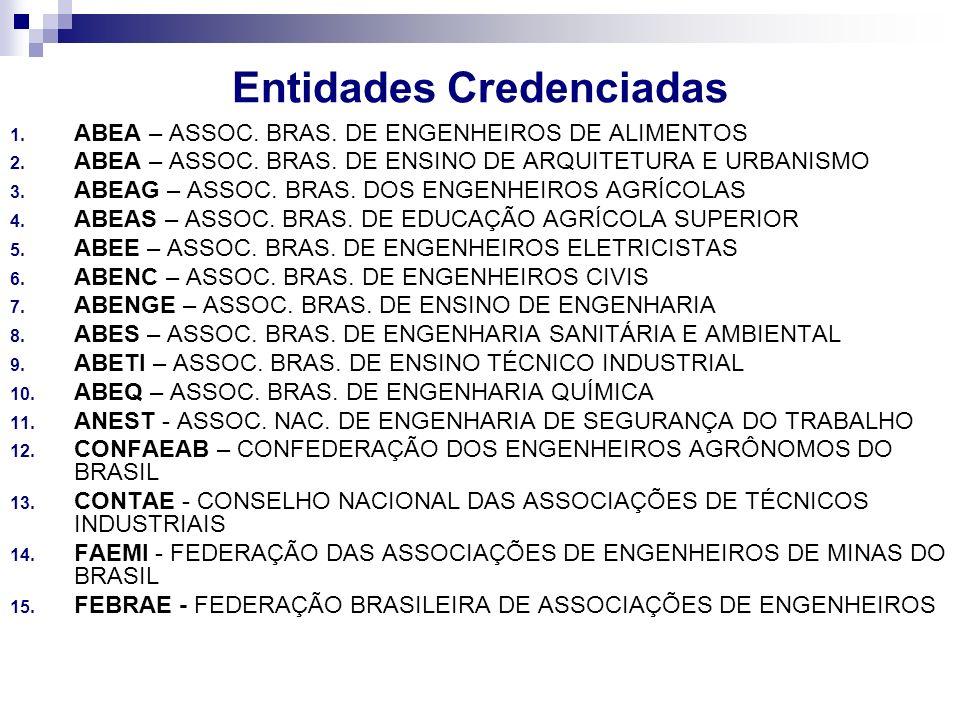 Entidades Credenciadas 1. ABEA – ASSOC. BRAS. DE ENGENHEIROS DE ALIMENTOS 2. ABEA – ASSOC. BRAS. DE ENSINO DE ARQUITETURA E URBANISMO 3. ABEAG – ASSOC