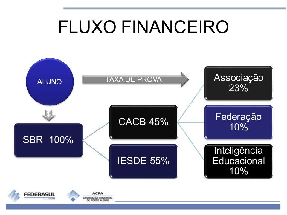 FLUXO FINANCEIRO SBR 100%CACB 45% Associação 23% Federação 10% Inteligência Educacional 10% IESDE 55% ALUNO TAXA DE PROVA $ $