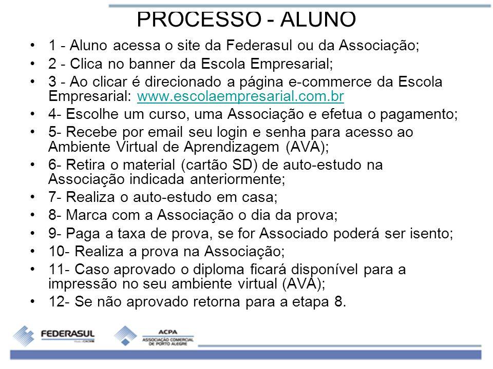 PROCESSO - ALUNO 1 - Aluno acessa o site da Federasul ou da Associação; 2 - Clica no banner da Escola Empresarial; 3 - Ao clicar é direcionado a págin