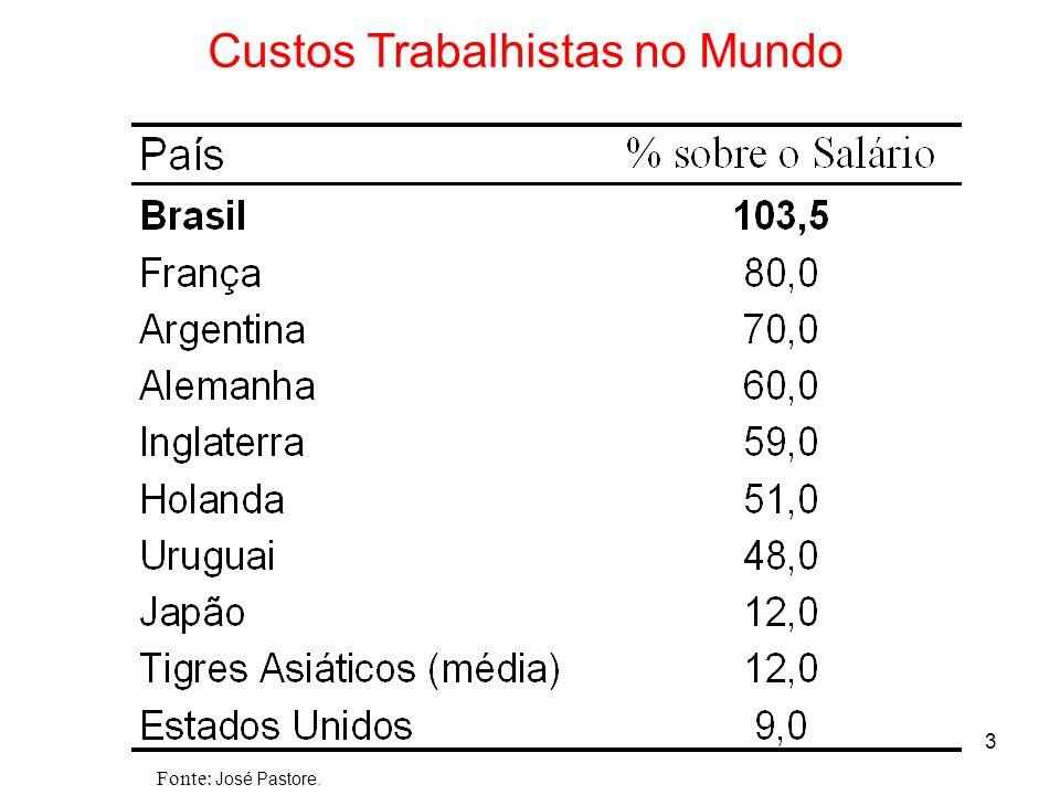 3 Custos Trabalhistas no Mundo Fonte: José Pastore.