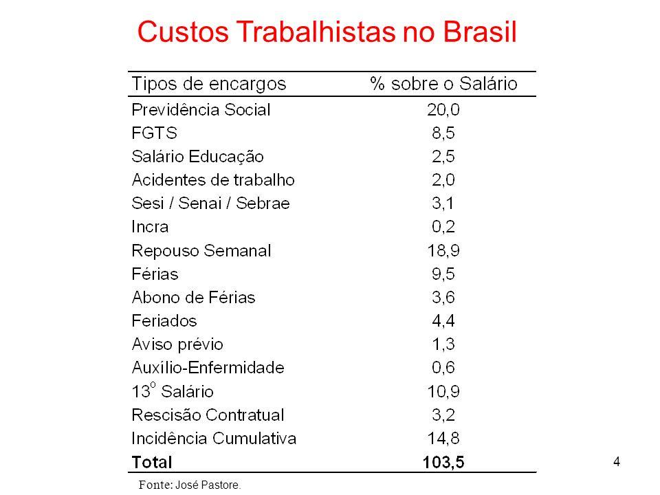 4 Custos Trabalhistas no Brasil Fonte: José Pastore.