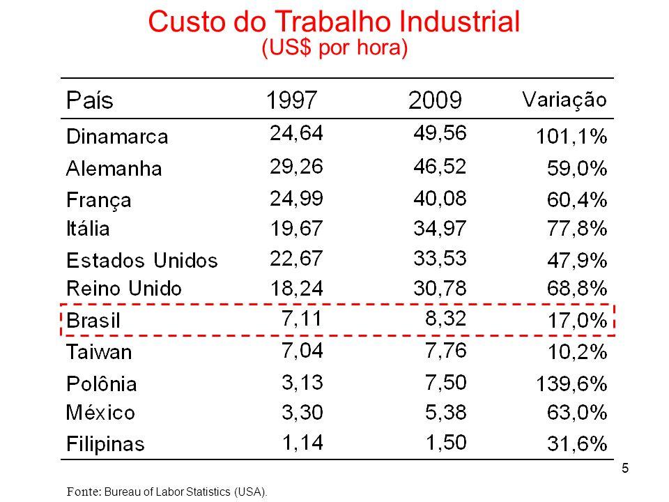 5 Custo do Trabalho Industrial (US$ por hora) Fonte: Bureau of Labor Statistics (USA).