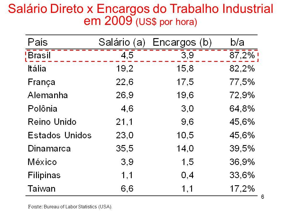 6 Salário Direto x Encargos do Trabalho Industrial em 2009 (US$ por hora) Fonte: Bureau of Labor Statistics (USA).