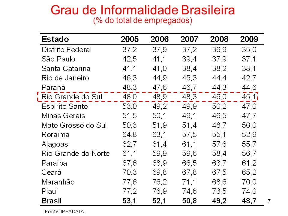 7 Grau de Informalidade Brasileira (% do total de empregados) Fonte: IPEADATA.