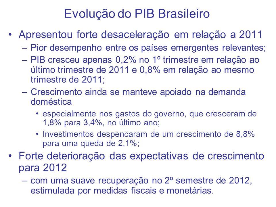 Evolução do PIB Brasileiro Apresentou forte desaceleração em relação a 2011 –Pior desempenho entre os países emergentes relevantes; –PIB cresceu apenas 0,2% no 1º trimestre em relação ao último trimestre de 2011 e 0,8% em relação ao mesmo trimestre de 2011; –Crescimento ainda se manteve apoiado na demanda doméstica especialmente nos gastos do governo, que cresceram de 1,8% para 3,4%, no último ano; Investimentos despencaram de um crescimento de 8,8% para uma queda de 2,1%; Forte deterioração das expectativas de crescimento para 2012 –com uma suave recuperação no 2º semestre de 2012, estimulada por medidas fiscais e monetárias.
