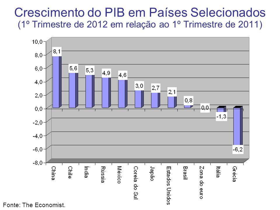 Crescimento do PIB em Países Selecionados (1º Trimestre de 2012 em relação ao 1º Trimestre de 2011) Fonte: The Economist.