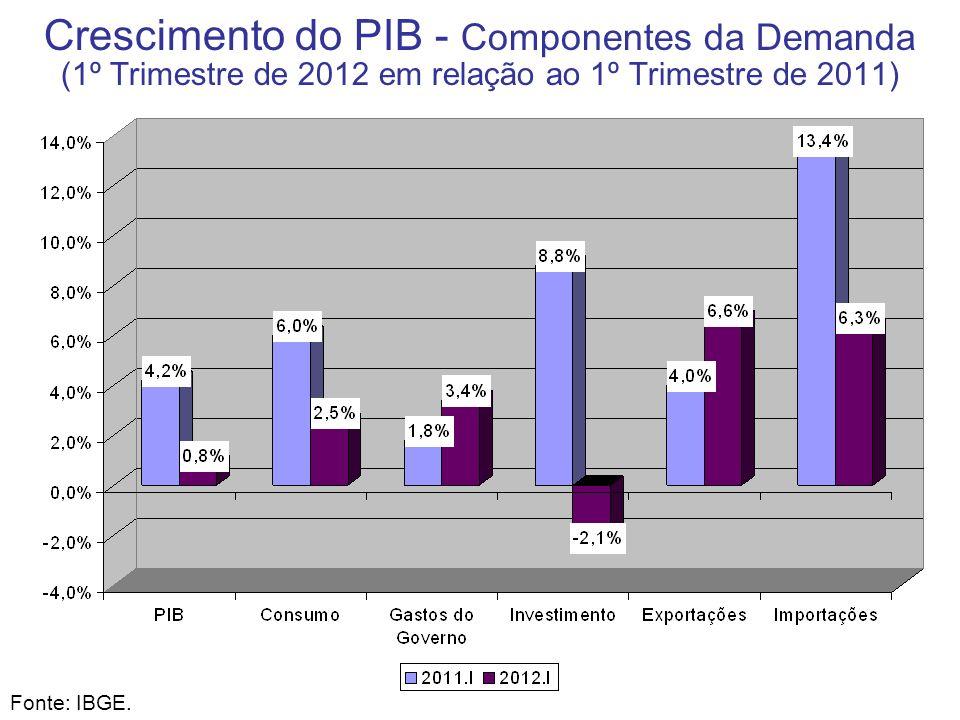 Crescimento do PIB - Componentes da Demanda (1º Trimestre de 2012 em relação ao 1º Trimestre de 2011) Fonte: IBGE.
