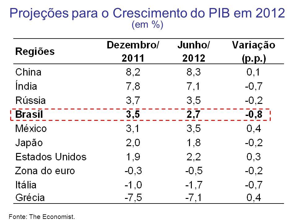 Projeções para o Crescimento do PIB em 2012 (em %) Fonte: The Economist.