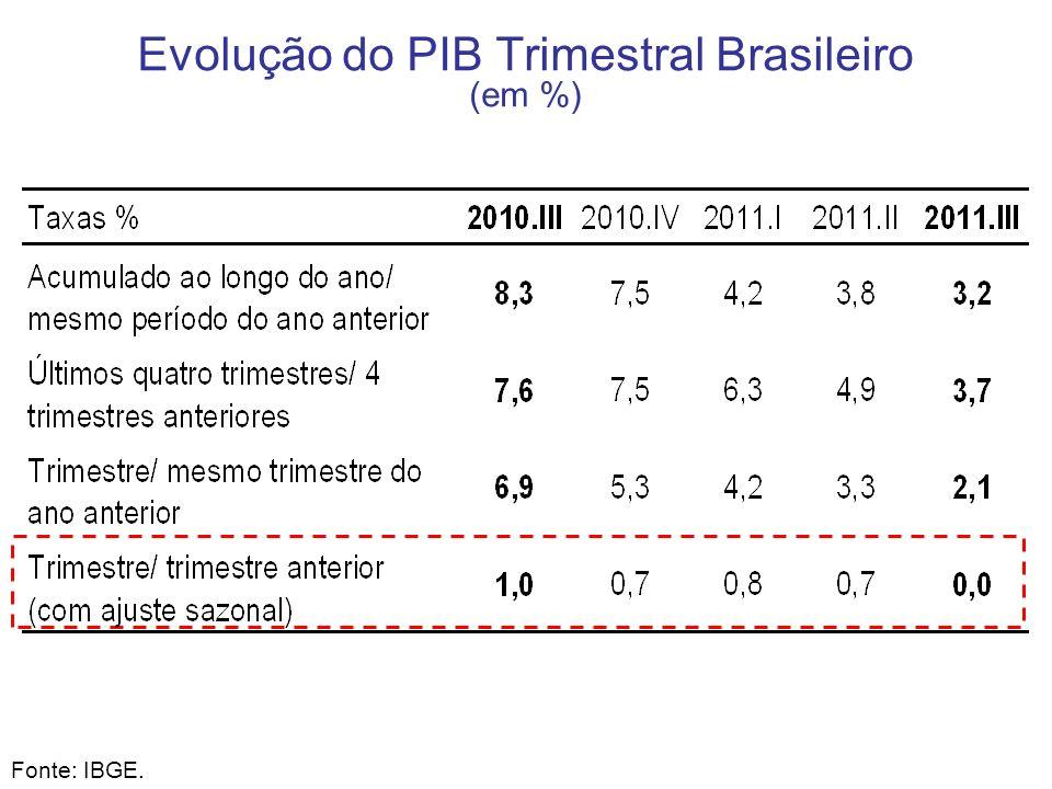 Evolução do PIB Trimestral Brasileiro (em %) Fonte: IBGE.