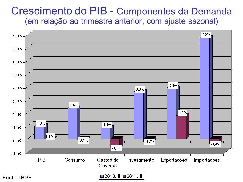 Crescimento do PIB - Componentes da Demanda (em relação ao trimestre anterior, com ajuste sazonal) Fonte: IBGE.