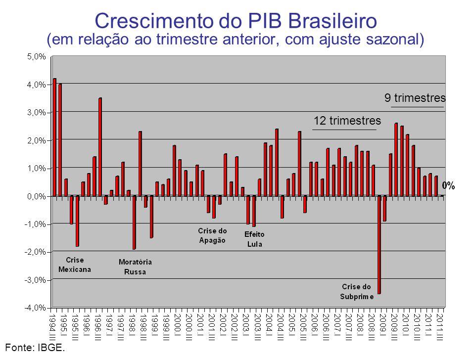 Crescimento do PIB Brasileiro (em relação ao trimestre anterior, com ajuste sazonal) Fonte: IBGE. 12 trimestres 9 trimestres
