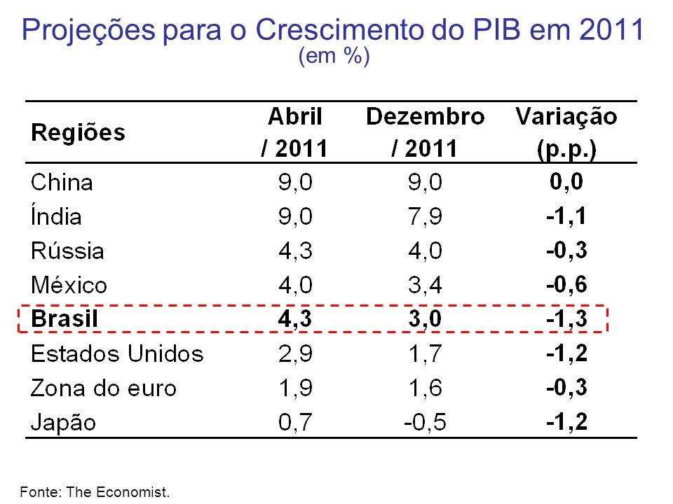 Projeções para o Crescimento do PIB em 2011 (em %) Fonte: The Economist.