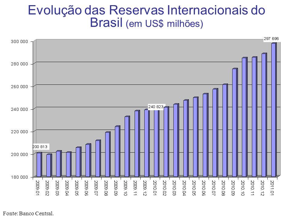 Evolução das Reservas Internacionais do Brasil (em US$ milhões) Fonte: Banco Central.
