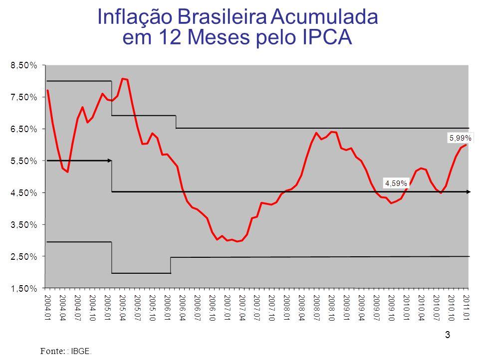 4 Inflação Mensal Brasileira (IPCA, em %) Fonte: : IBGE.