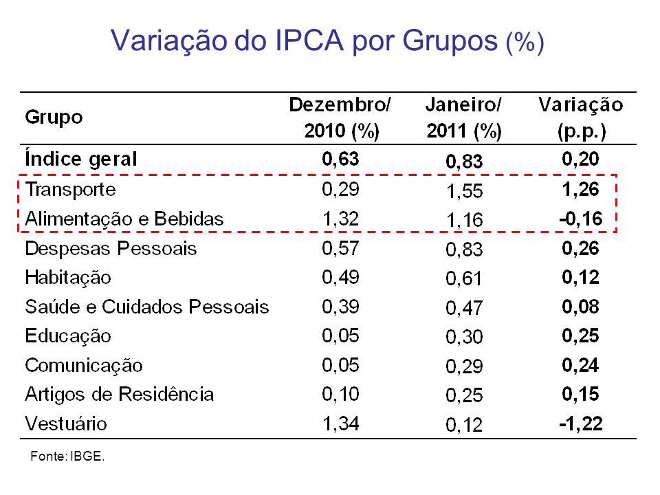 Resultado Fiscal da União (em R$ bilhões) Fonte: Tesouro Nacional.