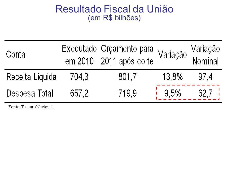 Impacto da Elevação do Salário Mínimo no Gasto Anual da União (em R$ bilhões) Fonte: Tesouro Nacional.