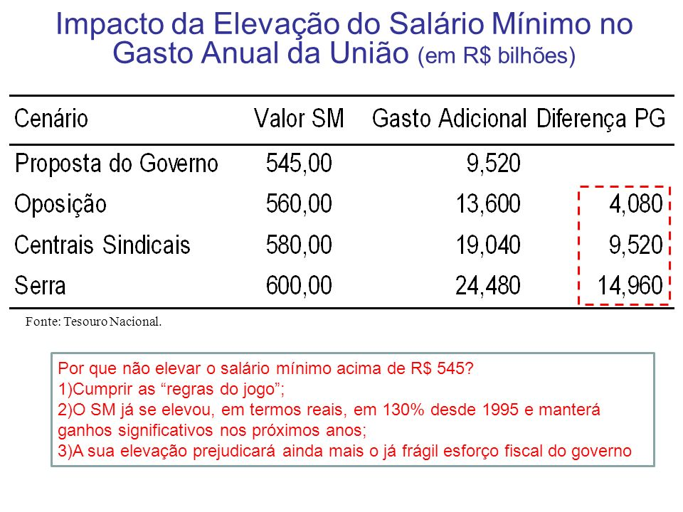 Impacto da Elevação do Salário Mínimo no Gasto Anual da União (em R$ bilhões) Fonte: Tesouro Nacional. Por que não elevar o salário mínimo acima de R$