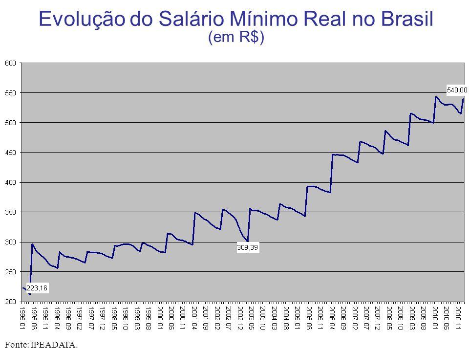 Evolução do Salário Mínimo e do Valor da Cesta Básica no Brasil (em R$) Fonte: IPEADATA.