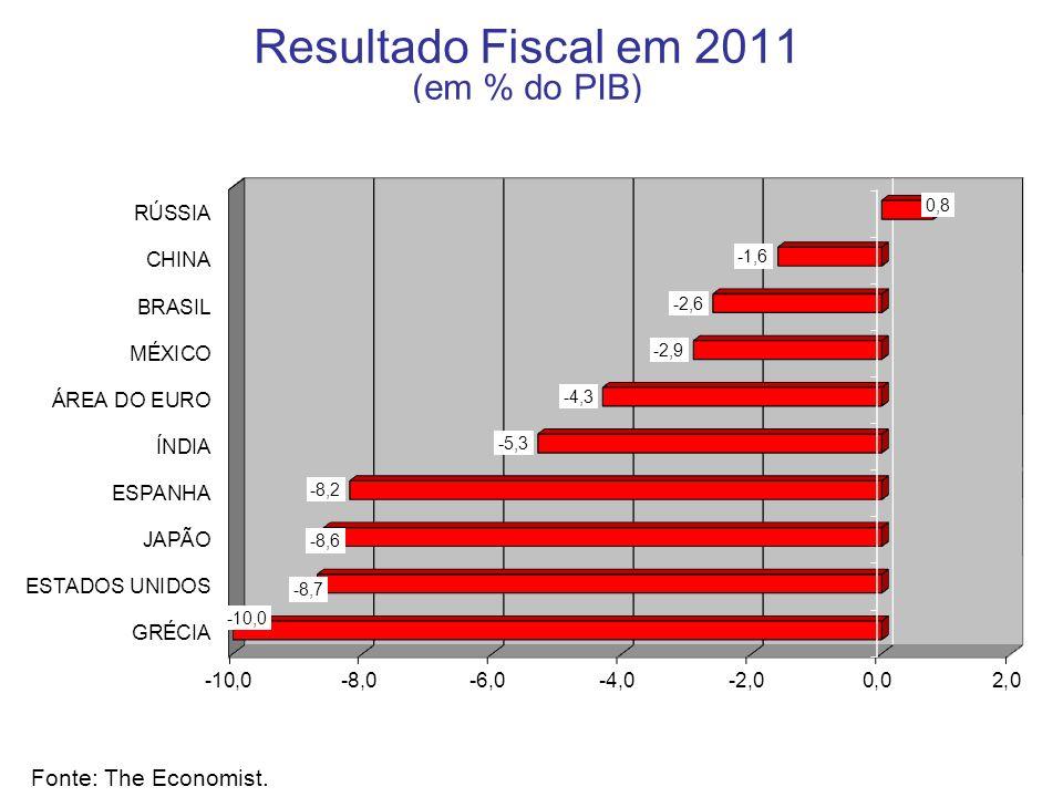 Resultado Fiscal em 2011 (em % do PIB) Fonte: The Economist.