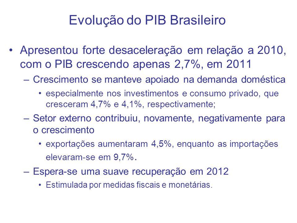 Evolução do PIB Brasileiro Apresentou forte desaceleração em relação a 2010, com o PIB crescendo apenas 2,7%, em 2011 –Crescimento se manteve apoiado