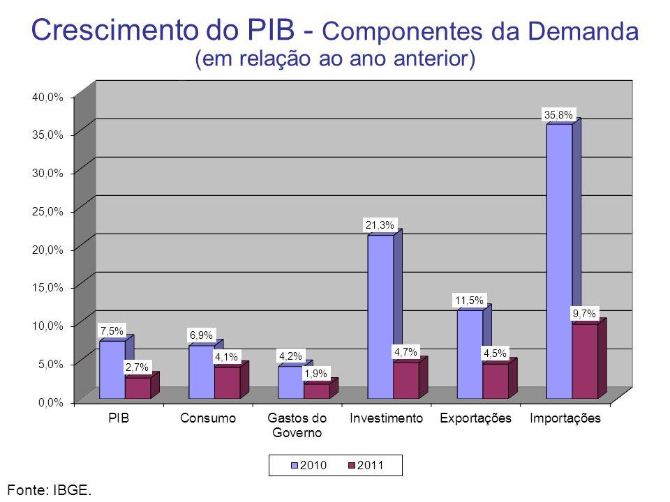 Crescimento do PIB - Componentes da Demanda (em relação ao ano anterior) Fonte: IBGE.