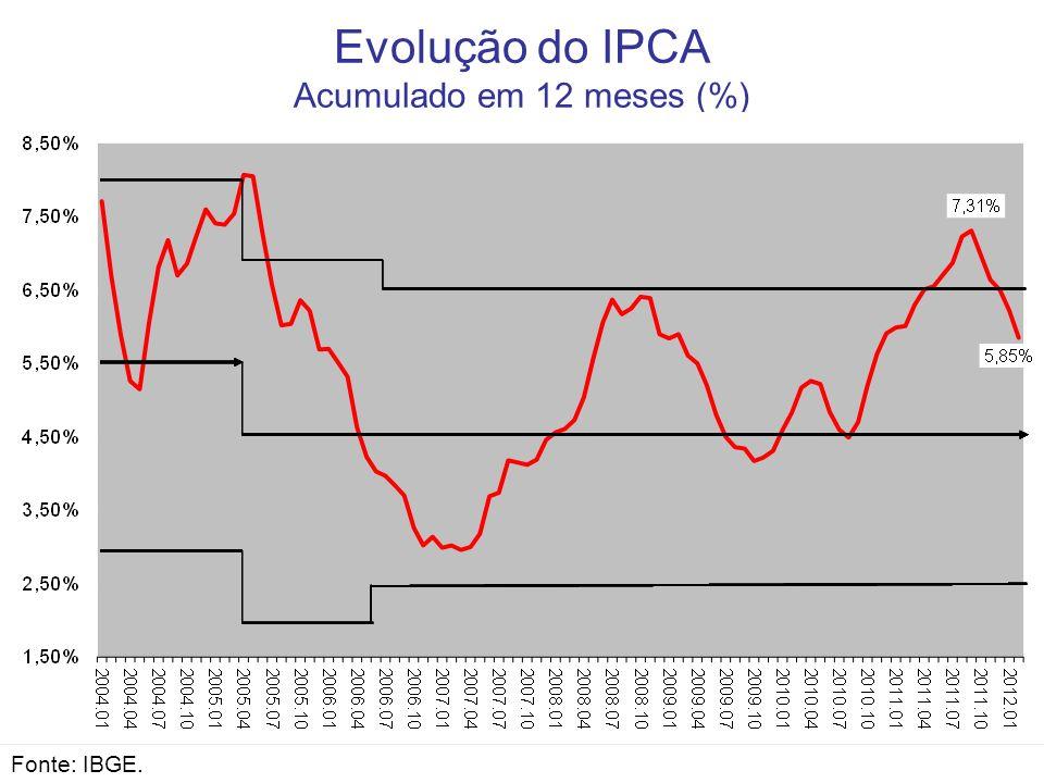 Evolução do IPCA Acumulado em 12 meses (%) Fonte: IBGE.