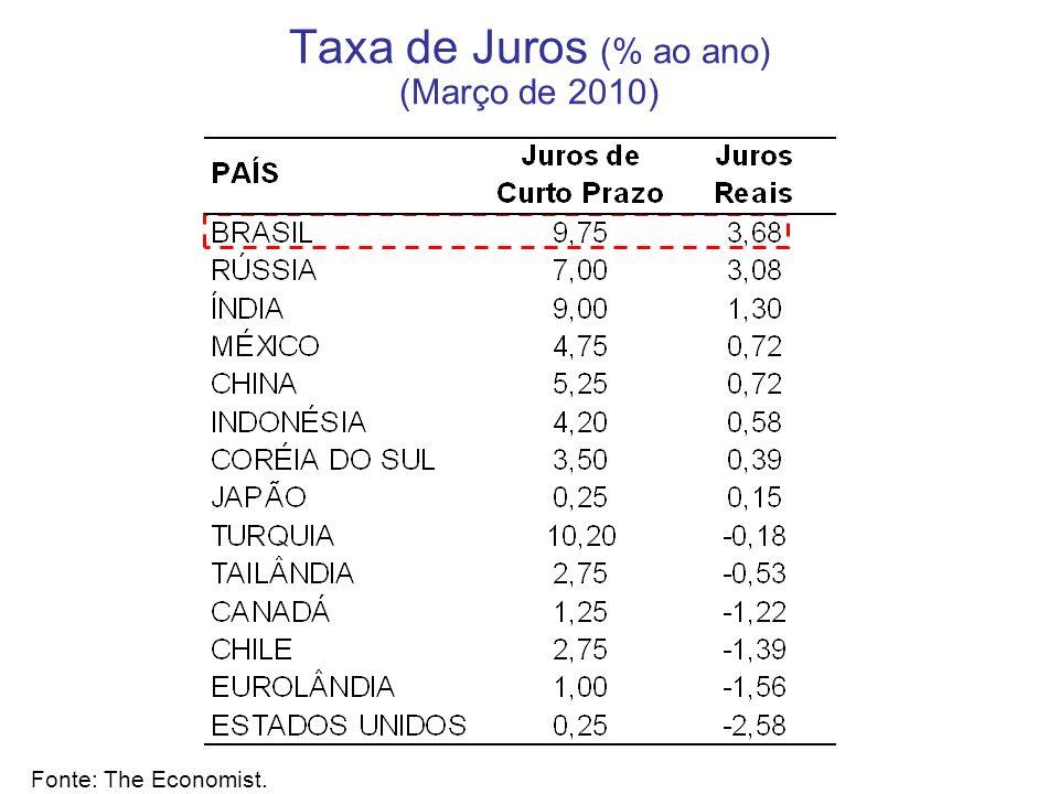 Taxa de Juros (% ao ano) (Março de 2010) Fonte: The Economist.
