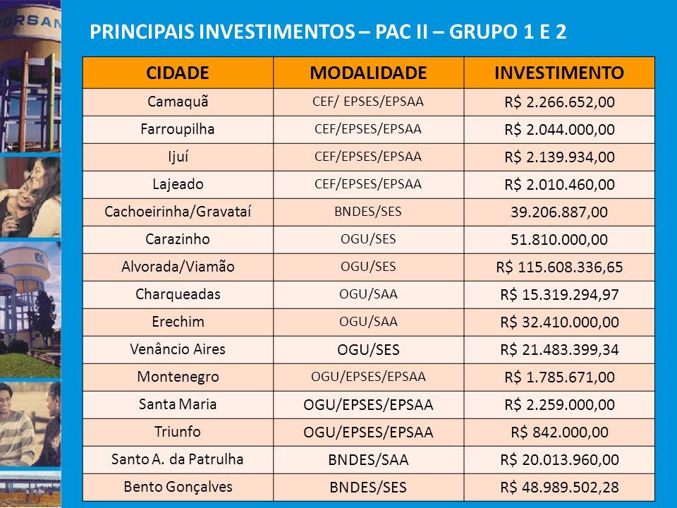 PRINCIPAIS INVESTIMENTOS – PAC II – GRUPO 1 E 2 CIDADEMODALIDADEINVESTIMENTO Camaquã CEF/ EPSES/EPSAA R$ 2.266.652,00 Farroupilha CEF/EPSES/EPSAA R$ 2