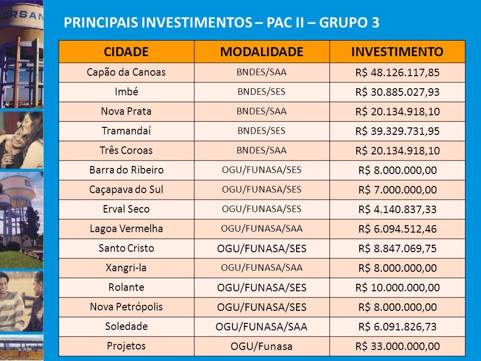 PRINCIPAIS INVESTIMENTOS – PAC II – GRUPO 3 CIDADEMODALIDADEINVESTIMENTO Capão da Canoas BNDES/SAA R$ 48.126.117,85 Imbé BNDES/SES R$ 30.885.027,93 No