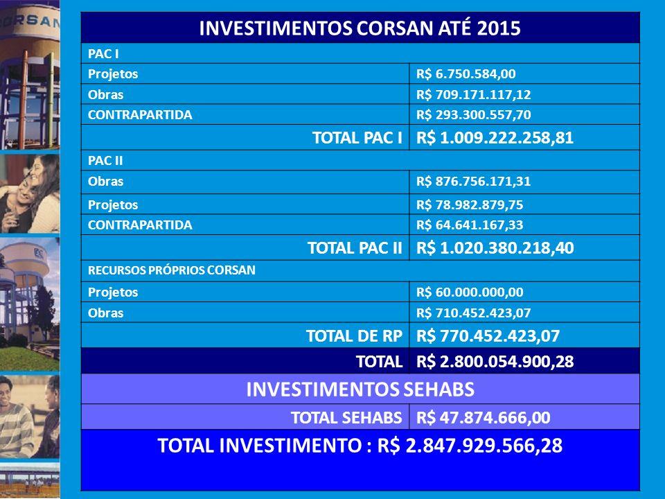 INVESTIMENTOS CORSAN ATÉ 2015 PAC I ProjetosR$ 6.750.584,00 ObrasR$ 709.171.117,12 CONTRAPARTIDAR$ 293.300.557,70 TOTAL PAC IR$ 1.009.222.258,81 PAC I