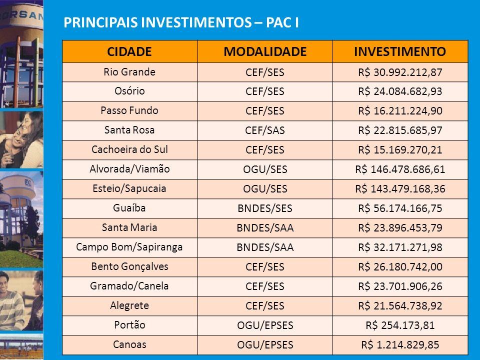 CIDADEMODALIDADEINVESTIMENTO Rio Grande CEF/SESR$ 30.992.212,87 Osório CEF/SESR$ 24.084.682,93 Passo Fundo CEF/SESR$ 16.211.224,90 Santa Rosa CEF/SASR