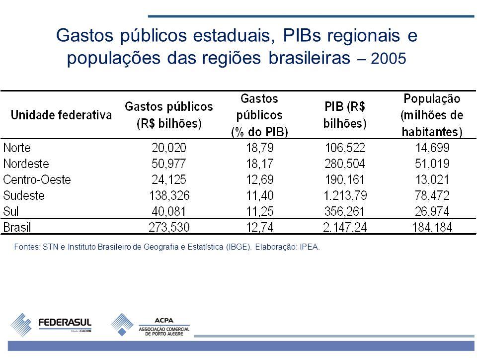 3 Gastos públicos estaduais, PIBs regionais e populações das regiões brasileiras – 2005 Fontes: STN e Instituto Brasileiro de Geografia e Estatística