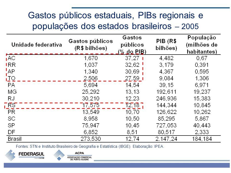 4 Gastos públicos estaduais, PIBs regionais e populações dos estados brasileiros – 2005 Fontes: STN e Instituto Brasileiro de Geografia e Estatística