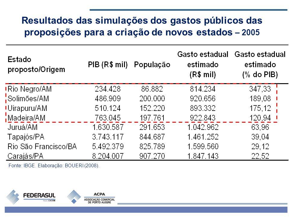 7 Resultados das simulações dos gastos públicos das proposições para a criação de novos estados – 2005 Fonte: IBGE. Elaboração: BOUERI (2008).