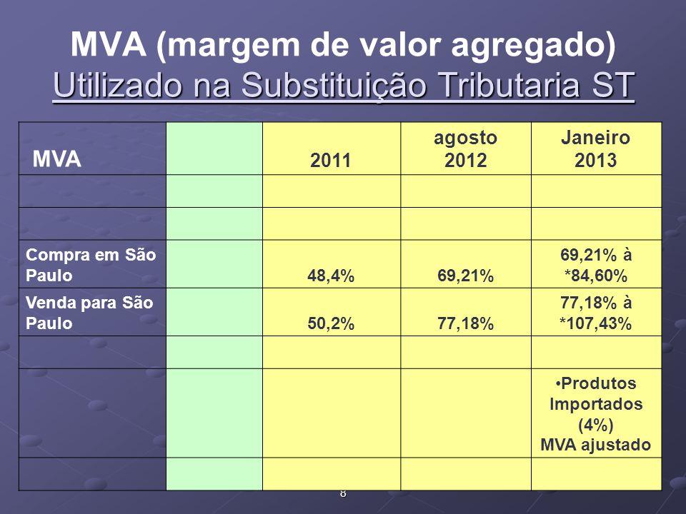 8 MVA 2011 agosto 2012 Janeiro 2013 Compra em São Paulo48,4%69,21% 69,21% à *84,60% Venda para São Paulo50,2%77,18% 77,18% à *107,43% Produtos Importados (4%) MVA ajustado Utilizado na Substituição Tributaria ST MVA (margem de valor agregado) Utilizado na Substituição Tributaria ST