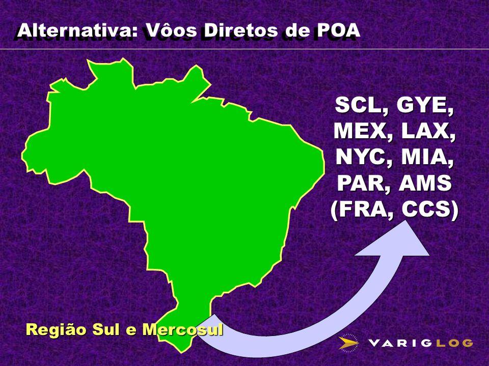 Alternativa: Vôos Diretos de POA SCL, GYE, MEX, LAX, NYC, MIA, PAR, AMS (FRA, CCS) Região Sul e Mercosul