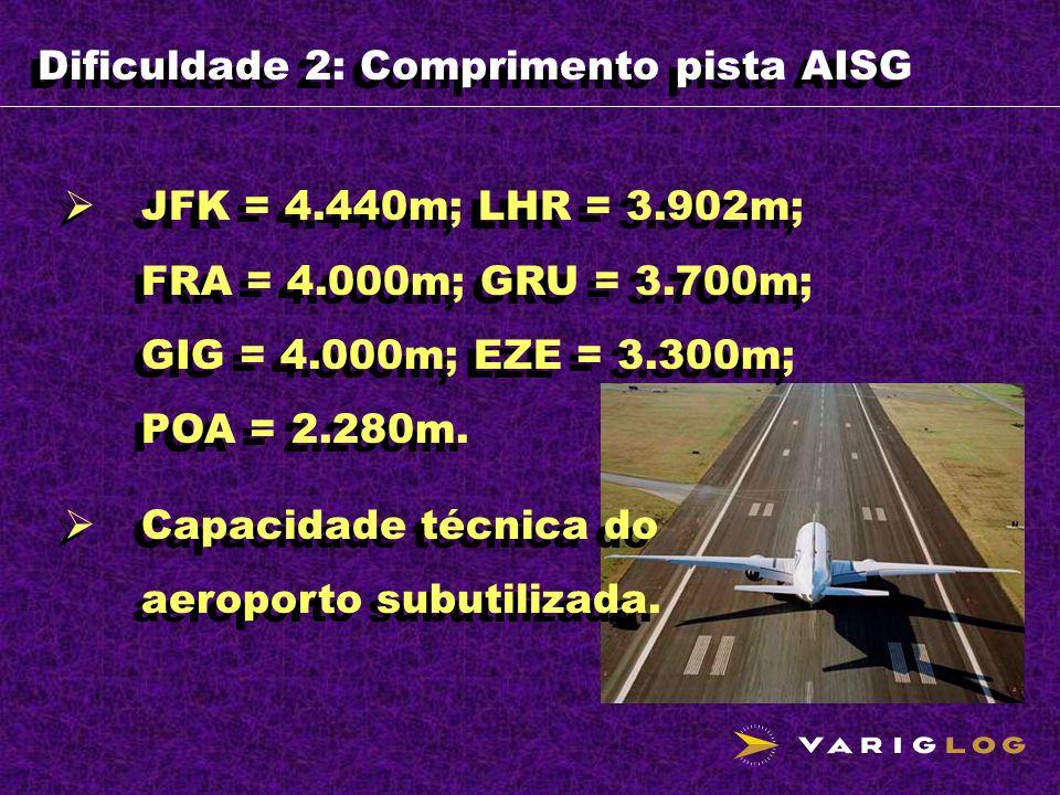 Dificuldade 2: Comprimento pista AISG JFK = 4.440m; LHR = 3.902m; FRA = 4.000m; GRU = 3.700m; GIG = 4.000m; EZE = 3.300m; POA = 2.280m. Capacidade téc