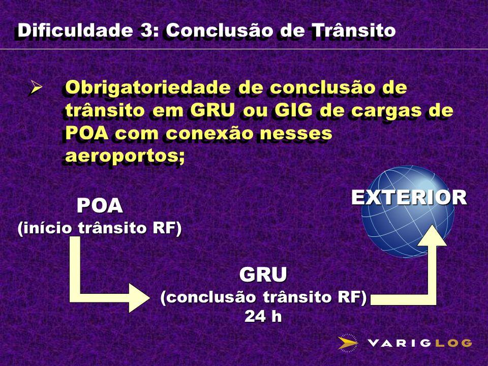 Dificuldade 3: Conclusão de Trânsito Obrigatoriedade de conclusão de trânsito em GRU ou GIG de cargas de POA com conexão nesses aeroportos; GRU (concl
