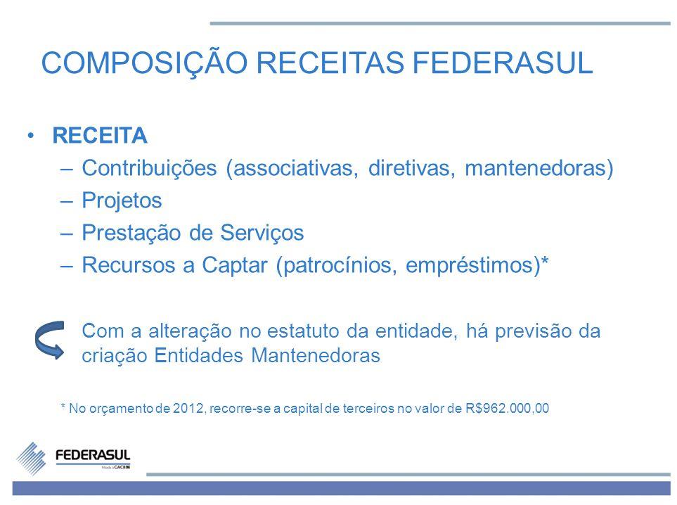 COMPOSIÇÃO RECEITAS FEDERASUL RECEITA –Contribuições (associativas, diretivas, mantenedoras) –Projetos –Prestação de Serviços –Recursos a Captar (patr