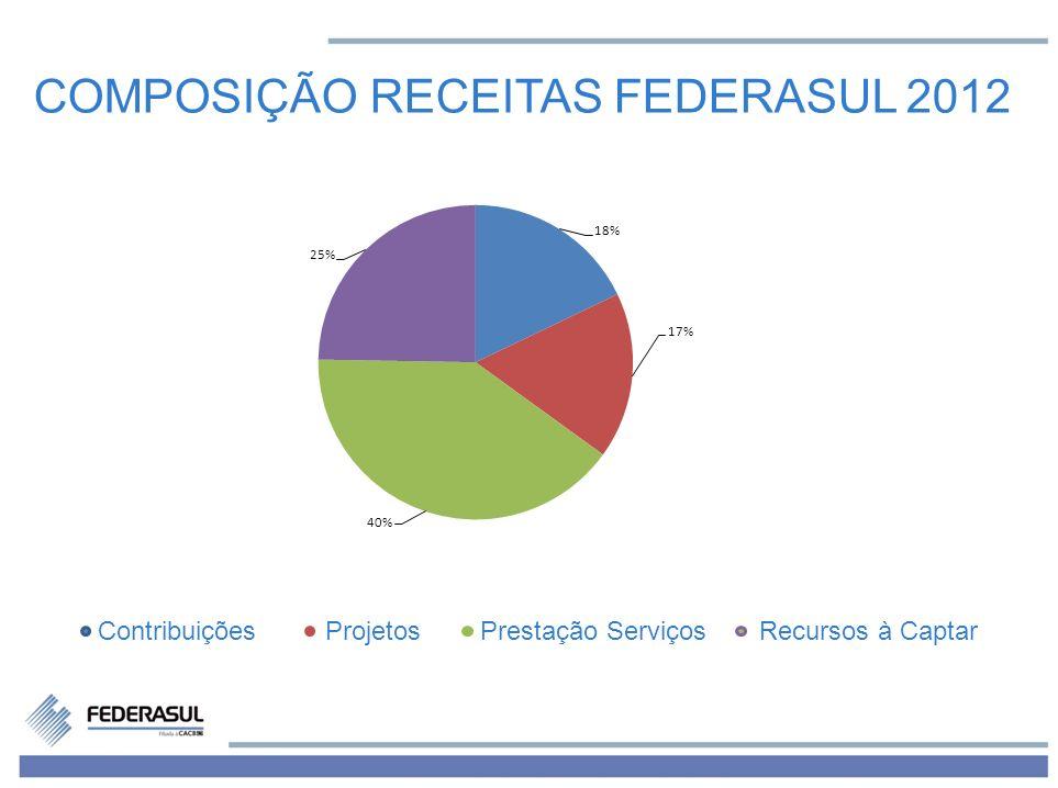 COMPOSIÇÃO RECEITAS FEDERASUL 2012 Contribuições Projetos Prestação Serviços Recursos à Captar