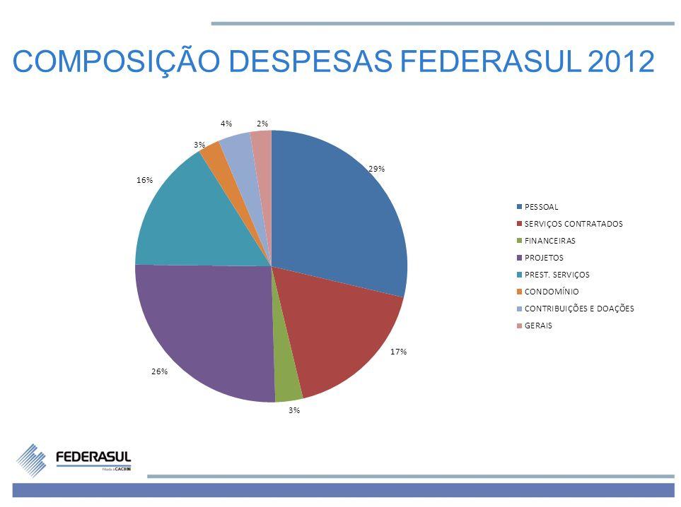 COMPOSIÇÃO DESPESAS FEDERASUL 2012